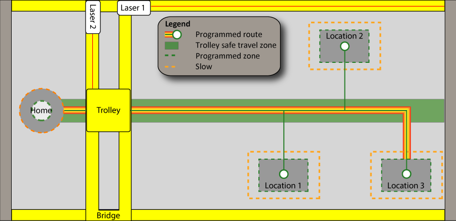 Location Manager example shows programmed travel between Home and 3 preset locations on an overhead crane.