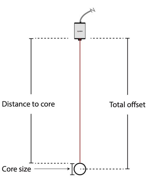 Coil Diameter Measurement Diagram