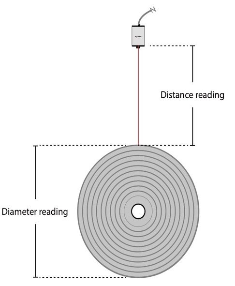 Coil Diameter Measurement Reading Diagram
